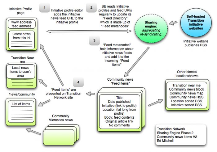 sharing engine flow diagram
