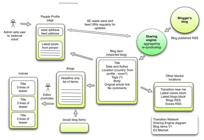 sharing engine diagram for blogs