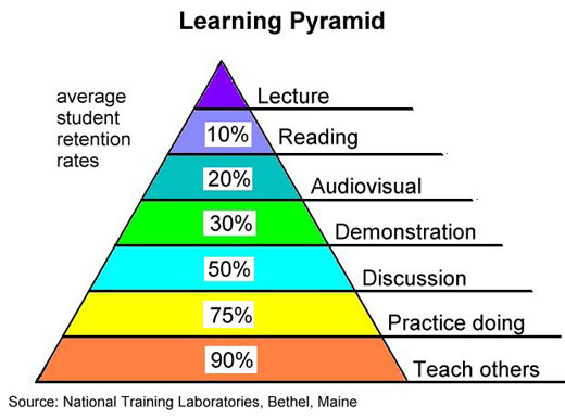 external image learning_pyramid.jpg
