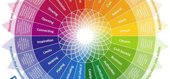 The Imagination Sundial